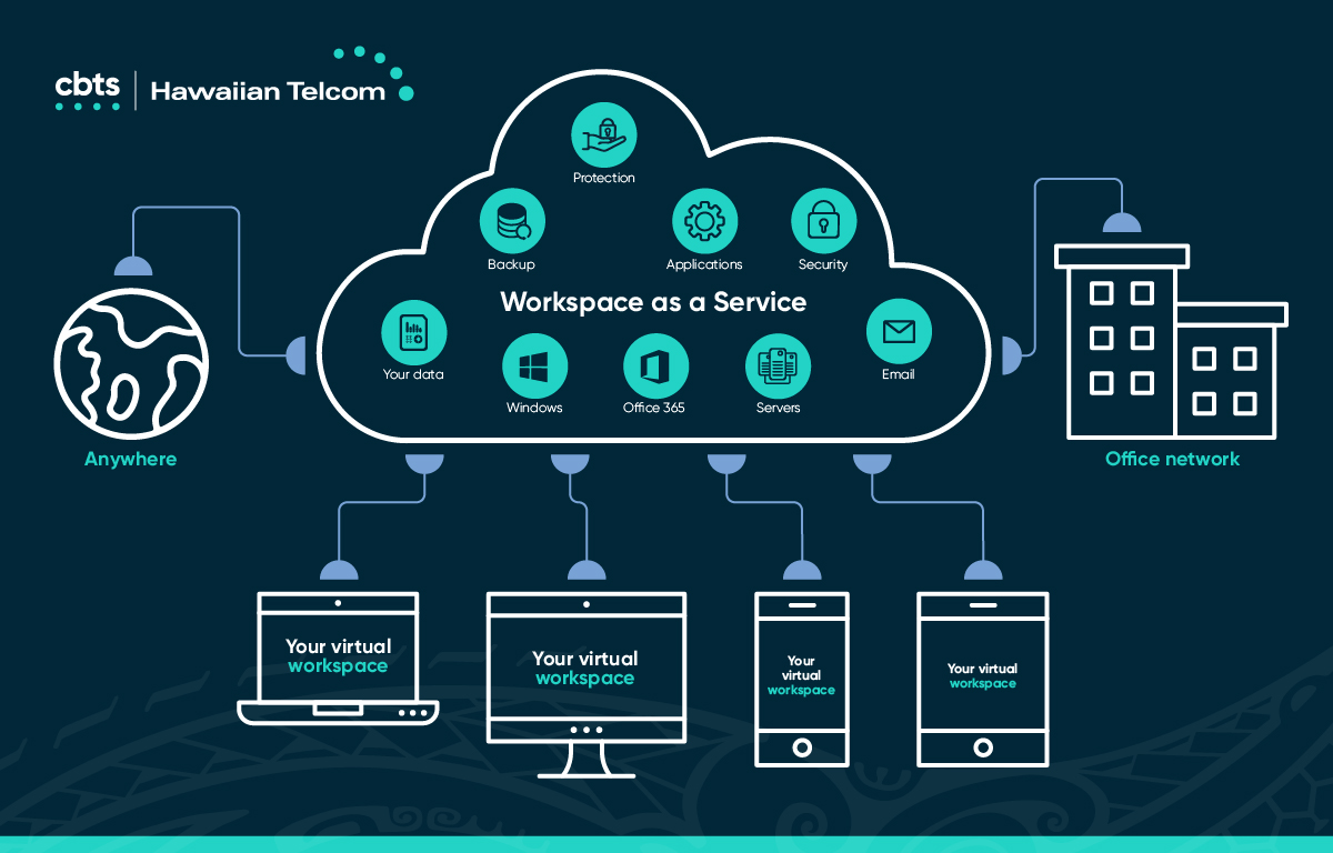 Workspace-as-Service-Infographic