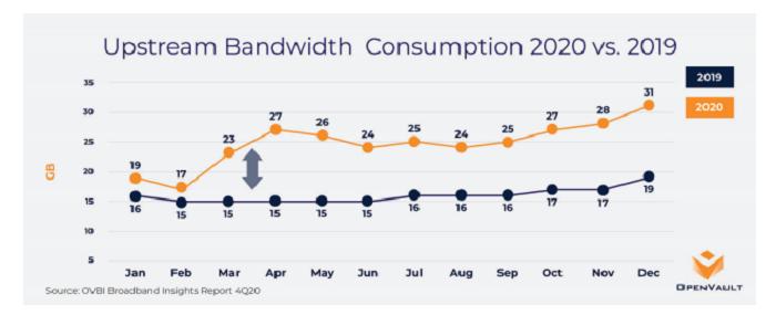 bandwidthconsumption