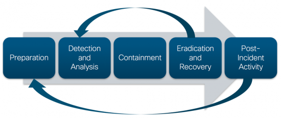 NIST Incident Response Cycle
